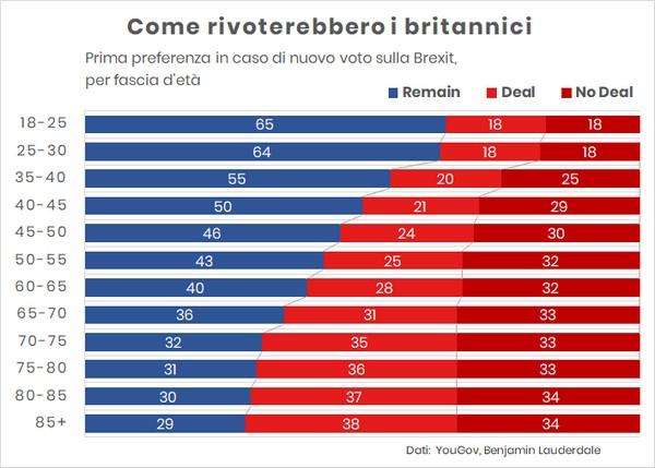 Brexit, scontro generazionale: i giovani scelgono