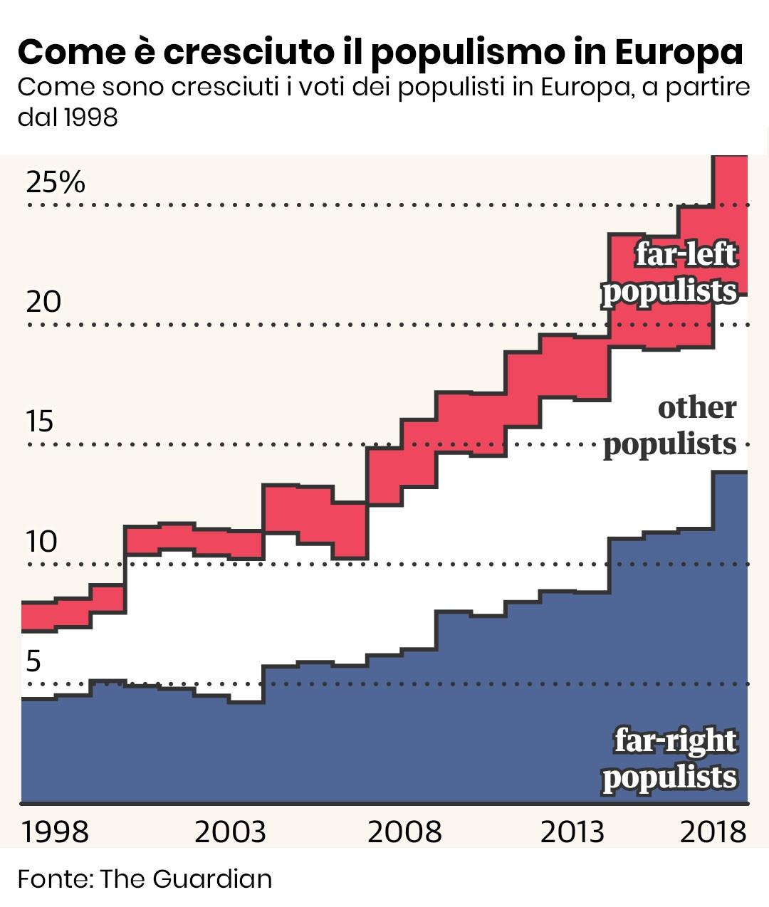 Verso le elezioni europee: come voteranno i giovani foto 2