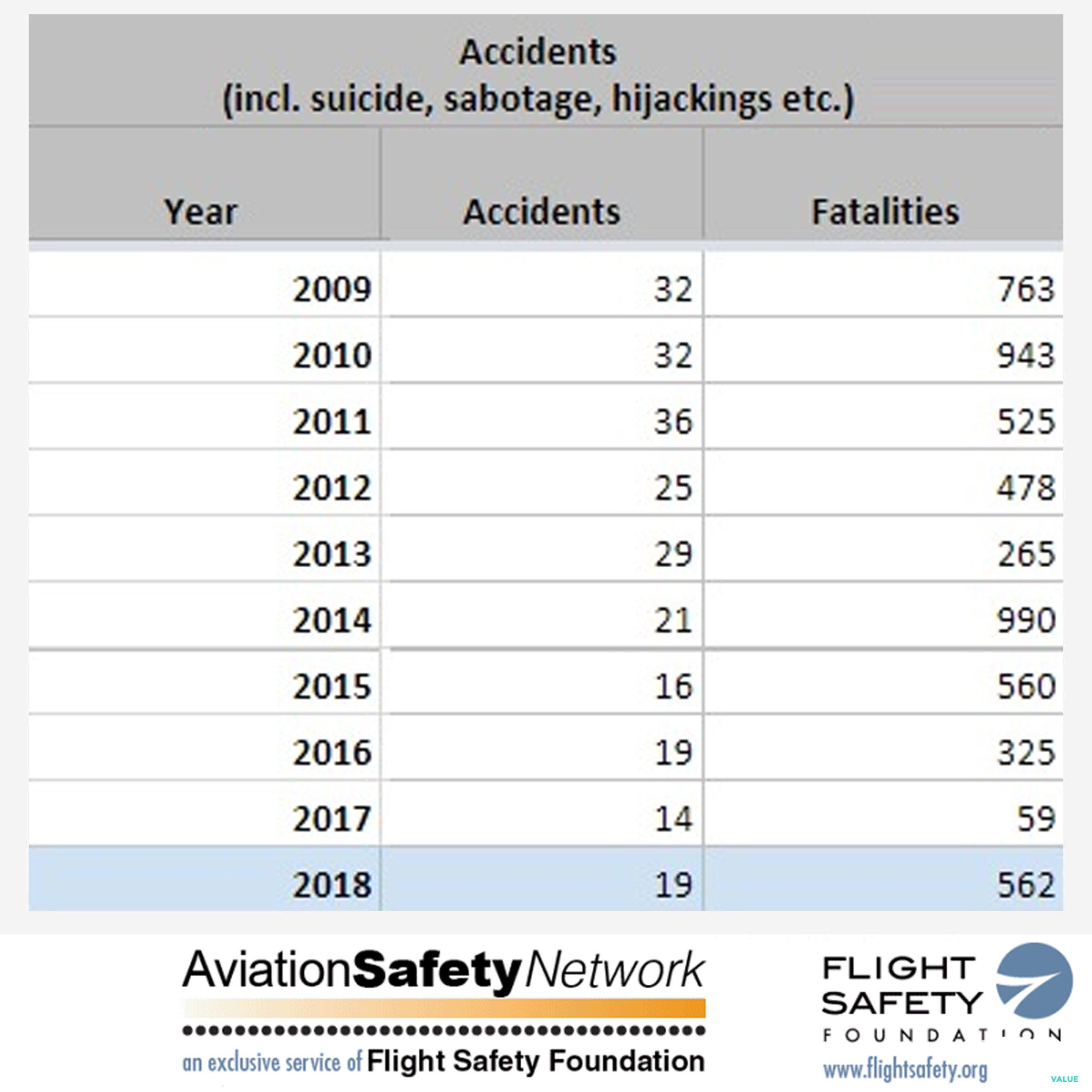 Caccia alle bufale: il 2018 non è l'anno degli incidenti aerei foto 1