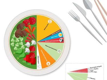 Combatte la fame e i cambiamenti climatici: ecco la dieta di salute planetaria foto 3