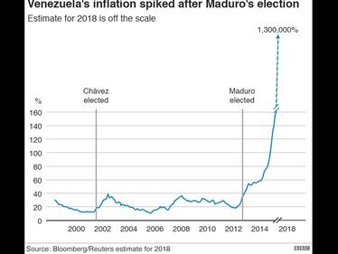 La crisi politica in Venezuela, spiegata con 8 grafici foto 1