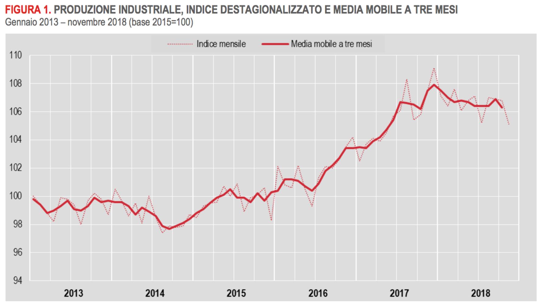 Crolla la produzione industriale in Europa: arriva una nuova recessione? foto 2
