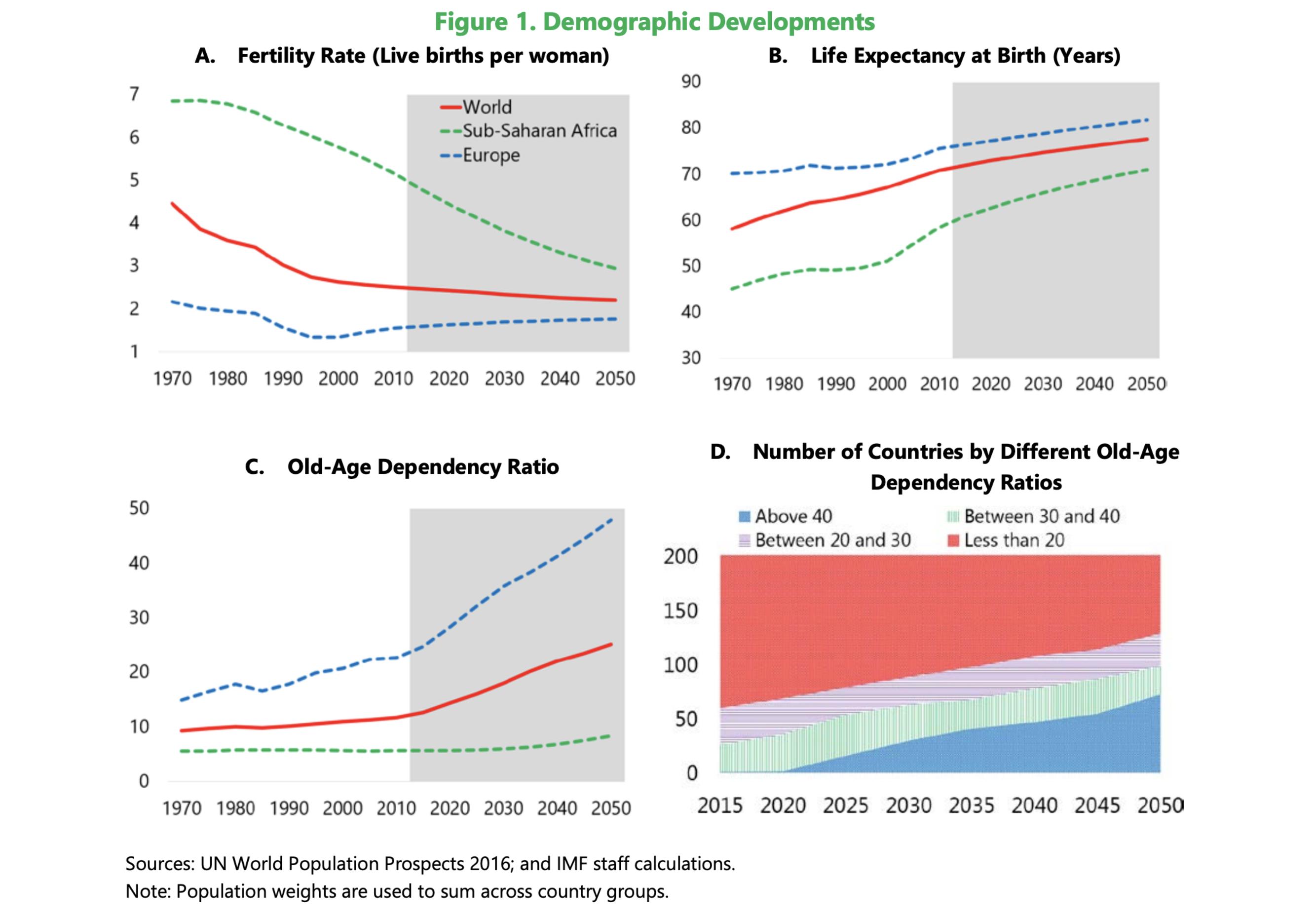 I giovani dovranno pagarsi da soli la pensione: il report del Fmi foto 1