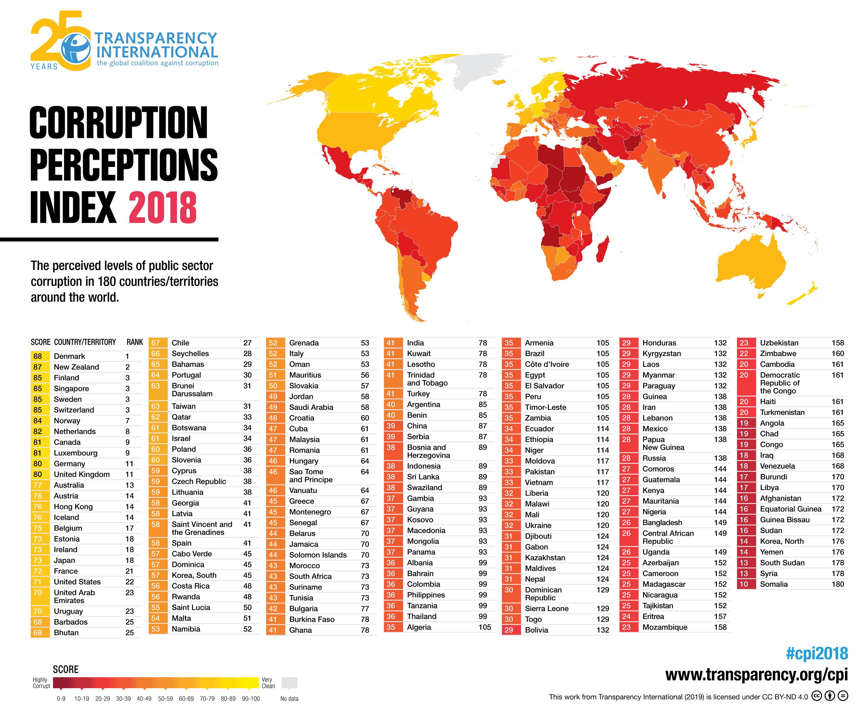 Indice sulla percezione della corruzione: Italia al 53° posto nel mondo foto 3