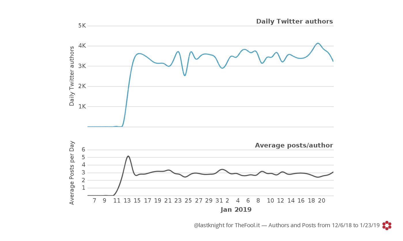 La rete Twitter più grande d'Italia: i dati dell'hashtag #FacciamoRete foto 2