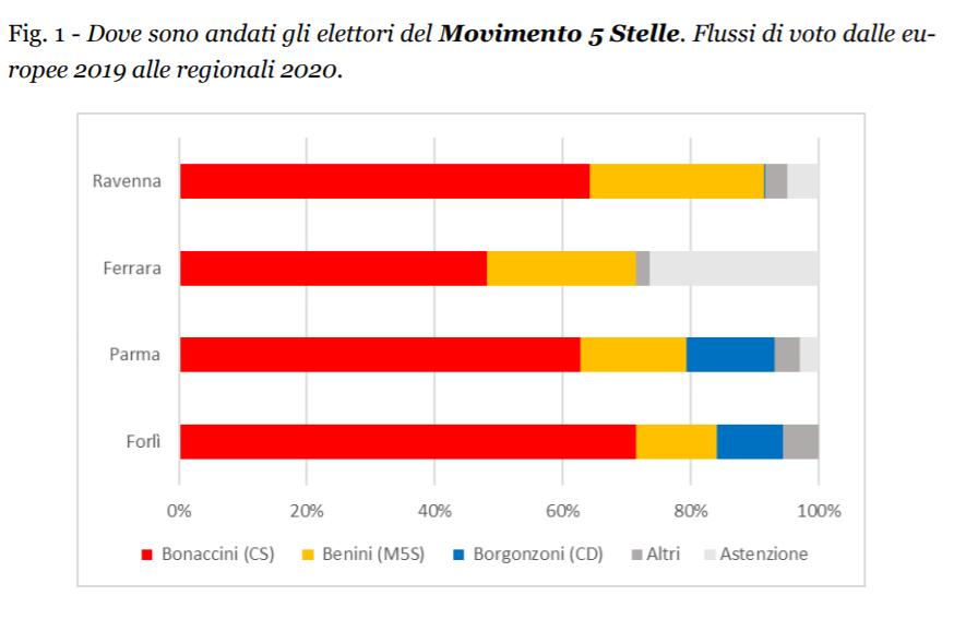 La chiave del successo del Pd in Emilia Romagna: gli elettor