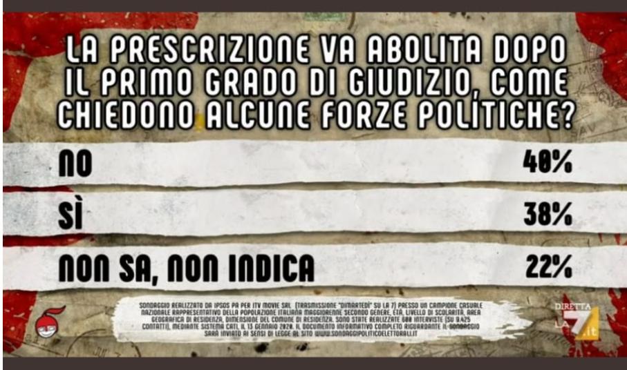 Prescrizione, gli italiani non vorrebbero abolirla – Il sond