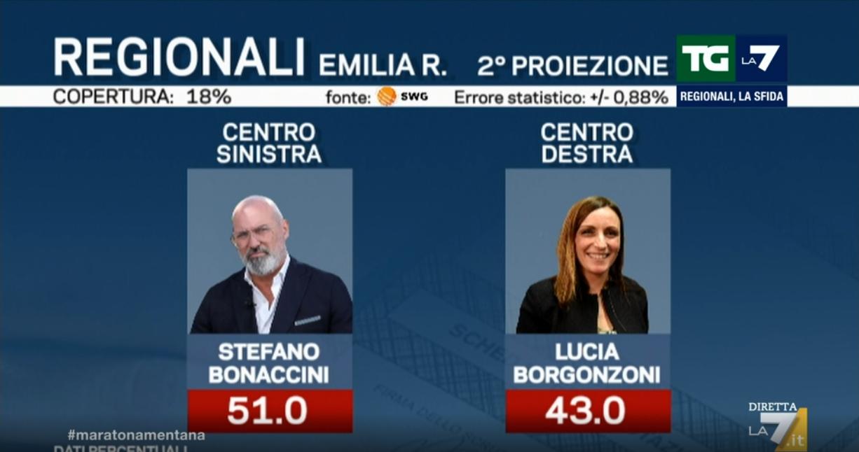 Elezioni regionali, ultima proiezione: Bonaccini avanti su B