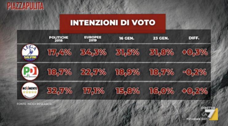 Sondaggio Index |  cresce il fronte sovranista Lega-Fratelli d'Italia  M5s al 16% |  in calo