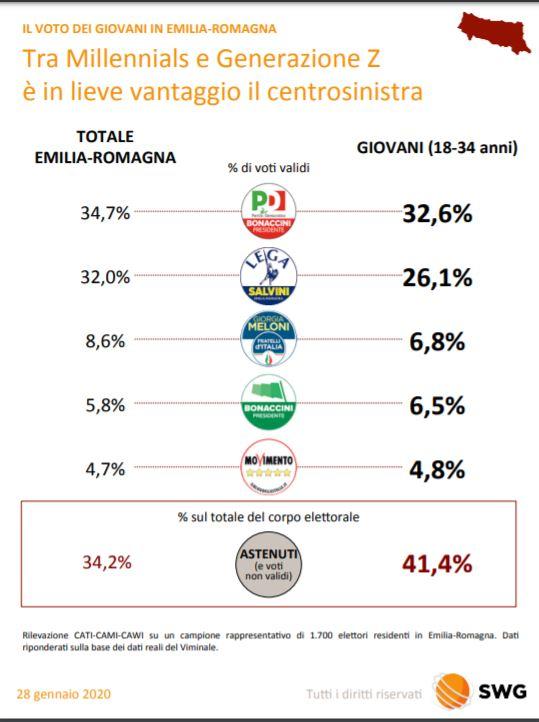 Sondaggi, in Emilia Romagna il «ceto basso» vota Lega, donne