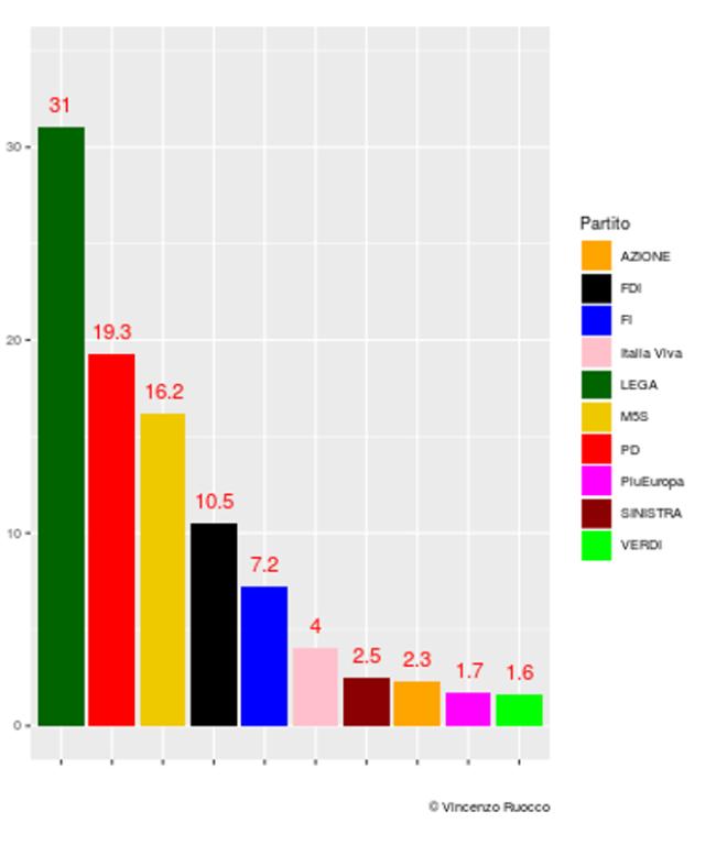 M5S, Di Maio fa un passo indietro: non è più il tesoriere