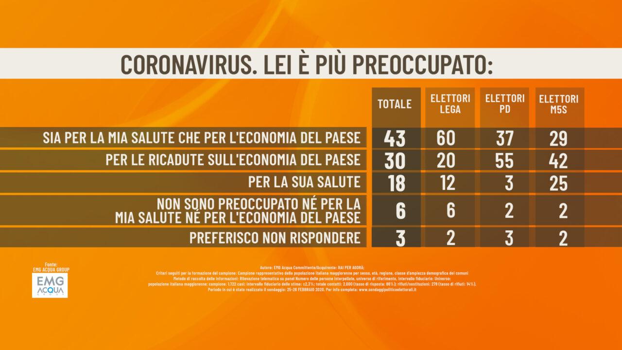 Sondaggio Emg, sul Coronavirus per gli italiani c'è eccessiv