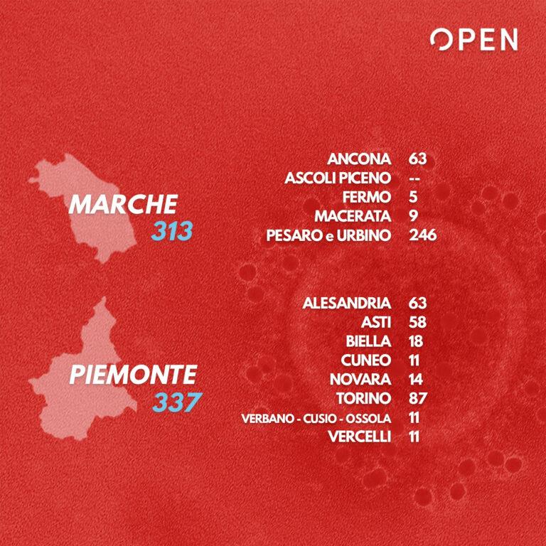 Coronavirus, i nuovi dati della Protezione Civile: sale il numero dei deceduti