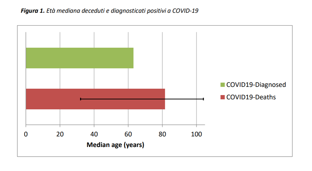 Coronavirus, report Iss: l'età media delle vittime è 78,5 anni