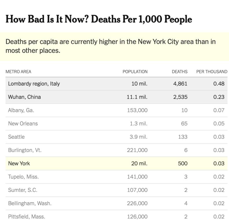 'NY forse peggio di Wuhan e Lombardia'