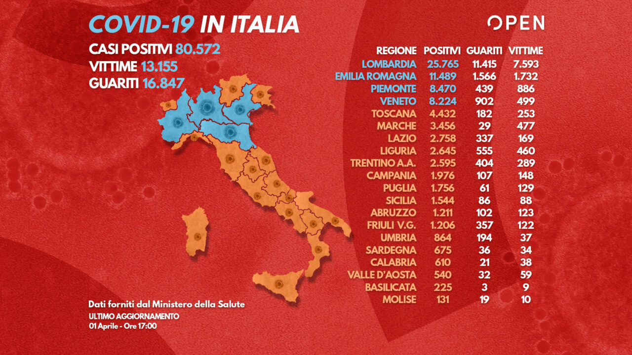 Coronavirus, ultime notizie – In Italia quasi 3mila positivi