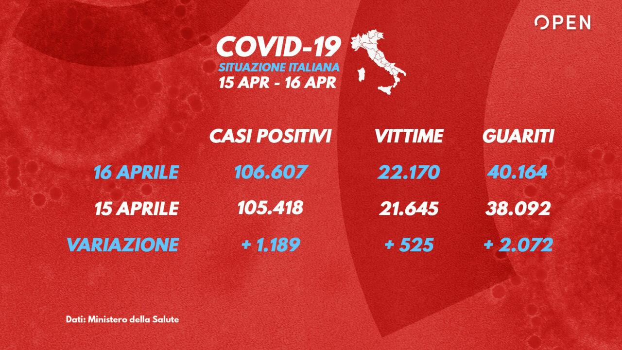 Coronavirus, calano i decessi e aumentano i guariti Agenzia di stampa Italpress