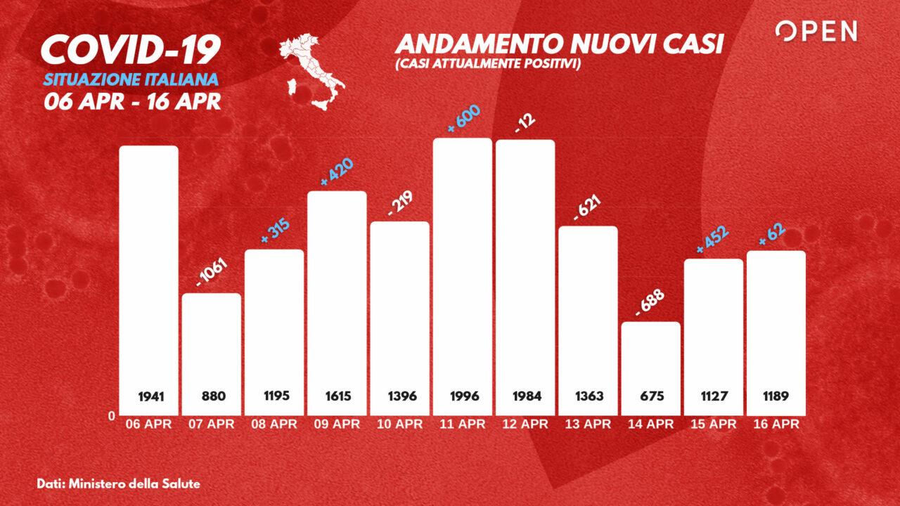 482 decessi in Italia per Coronavirus, di questi sei in Sicilia