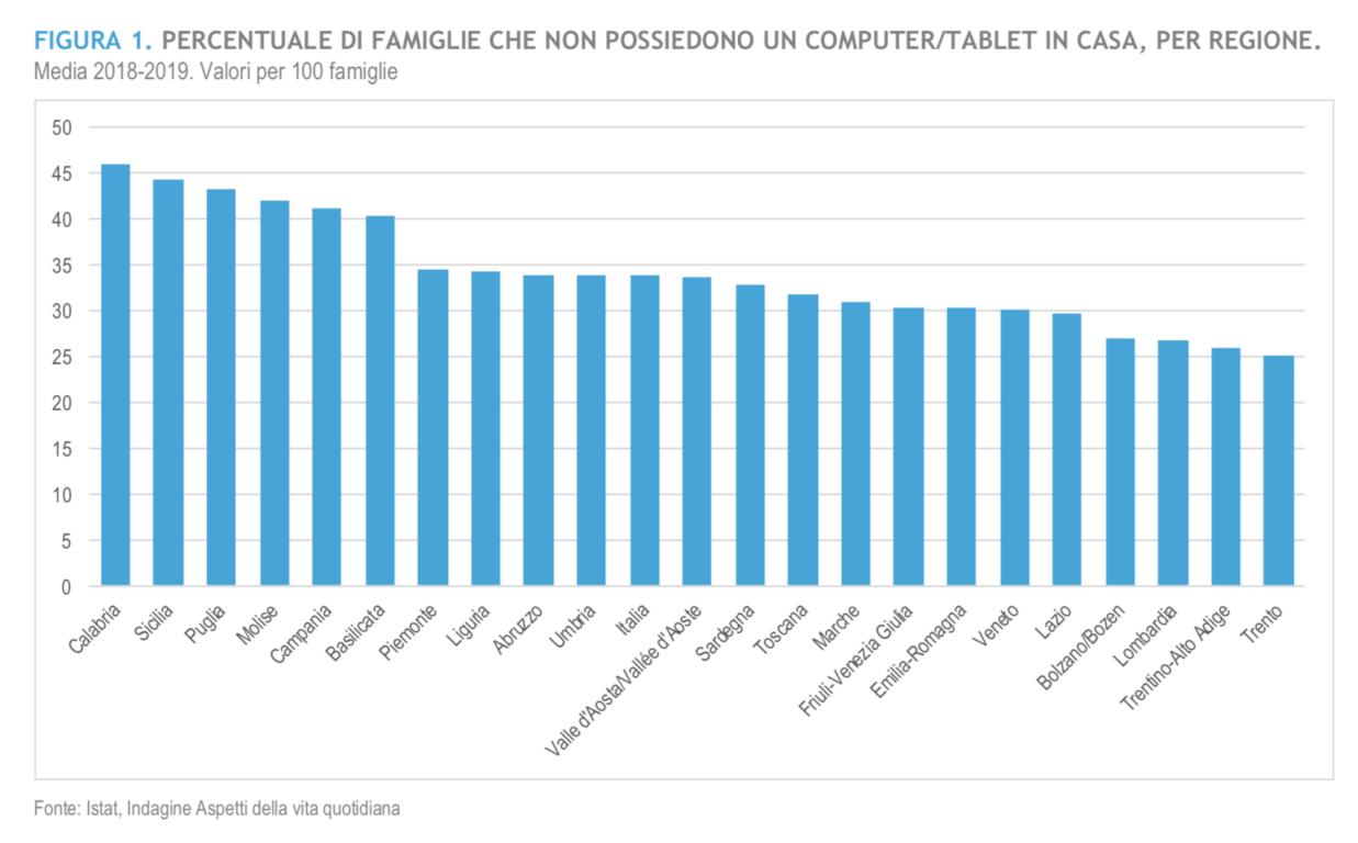 Il 33,8% delle famiglie italiane non ha un computer