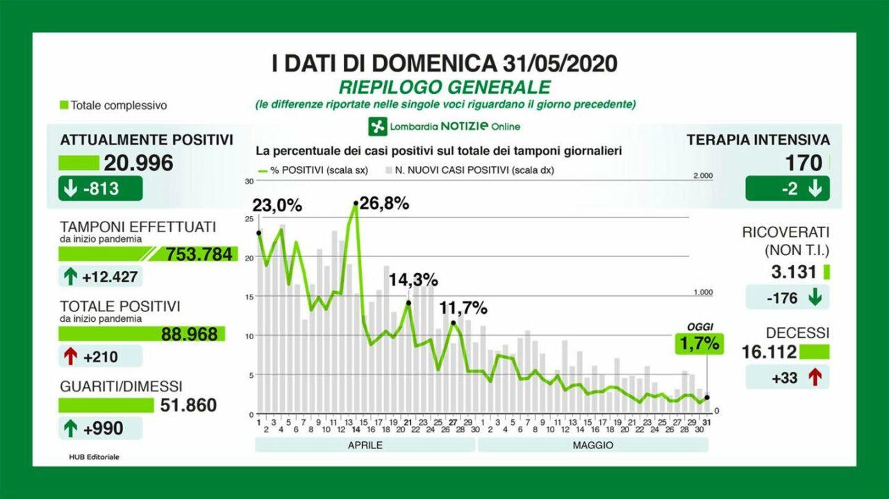 Lombardia, cala il numero delle vittime (33). Diminuiscono i