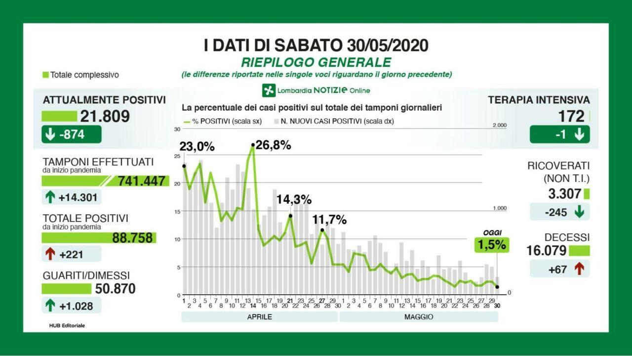 Lombardia, diminuiscono i nuovi contagi (+221) ma tornano a