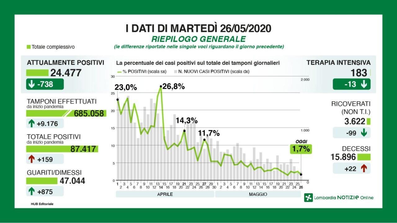 Coronavirus, in Lombardia restano stabili i nuovi contagi (1