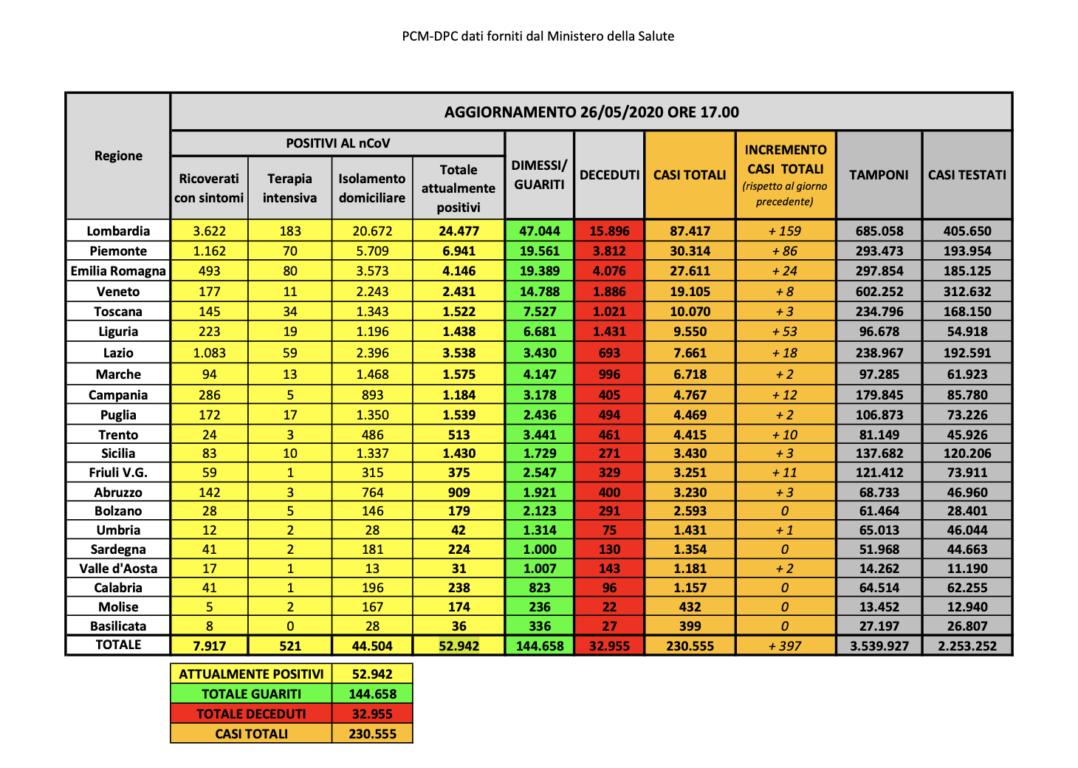 Protezione Civile bollettino 27 maggio/ Dati coronavirus: ca