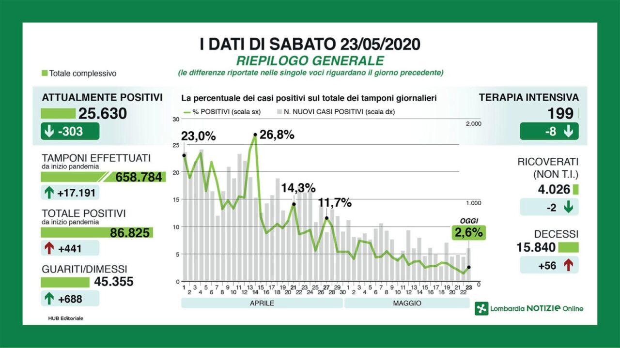Coronavirus |  in Lombardia ancora 56 morti in 24 ore  E aumentano i nuovi contagi |  441  40