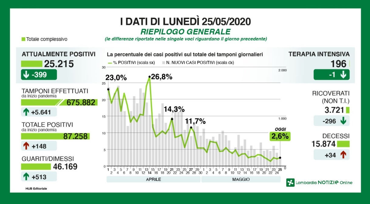 Lombardia: con emendamento Regione entra in cda Parco Agrico
