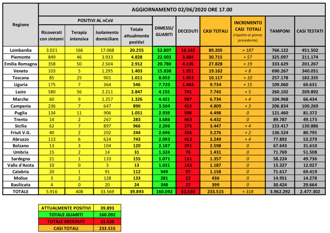 Coronavirus, raddoppiano i casi (318): più della metà è in L
