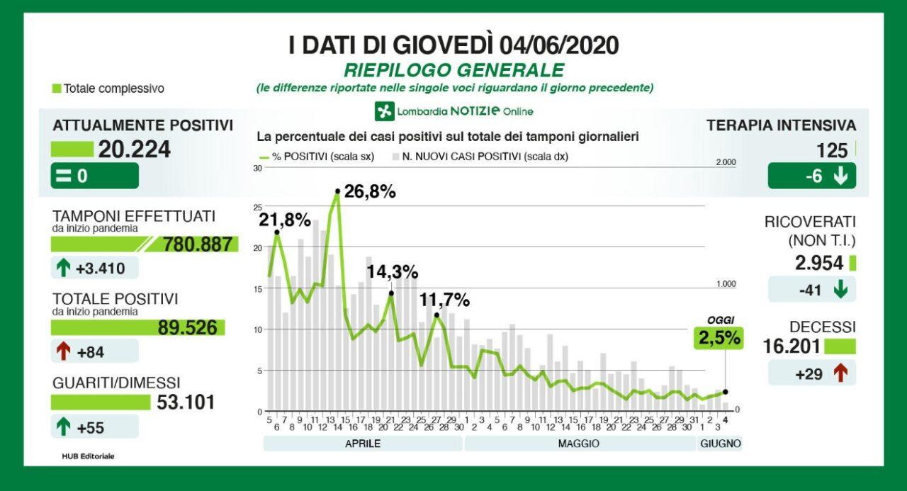 Coronavirus, in Lombardia crolla il numero di tamponi, ieri