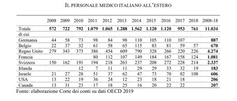 Medici in fuga dall'Italia: via in 9 mila, dove li trattano