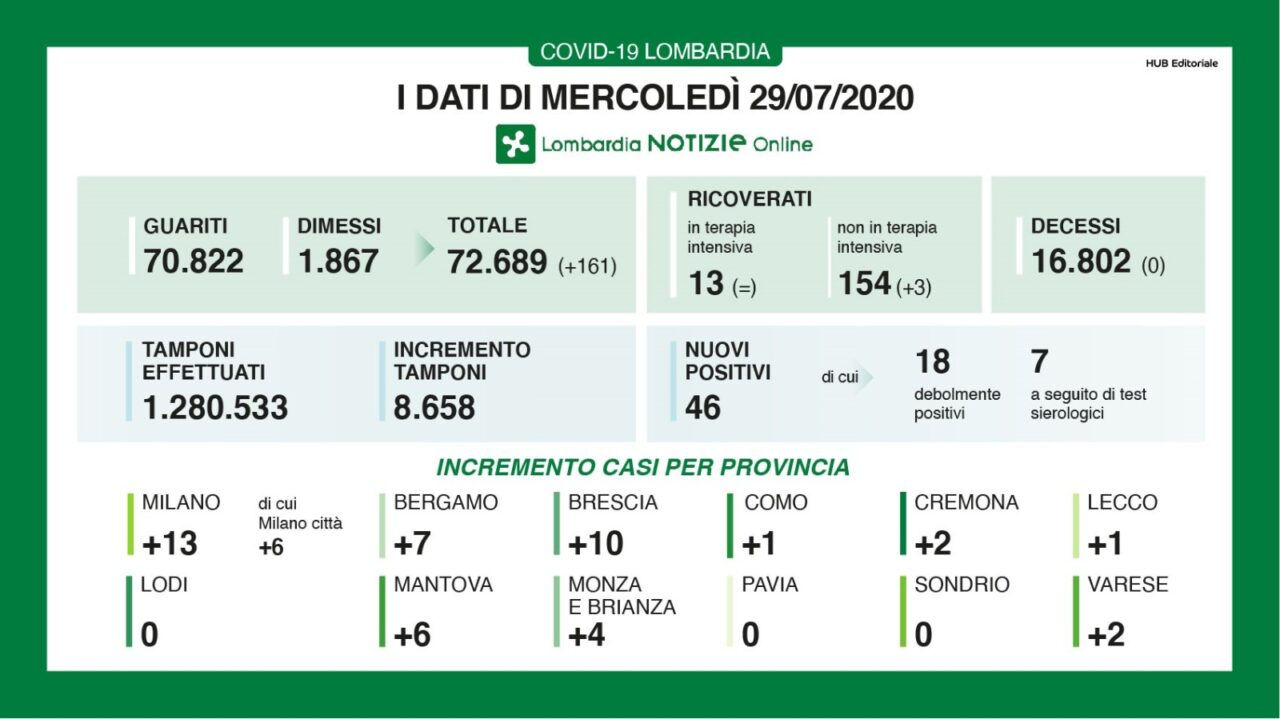 Coronavirus Lombardia Bollettino + Province 29 luglio 2020