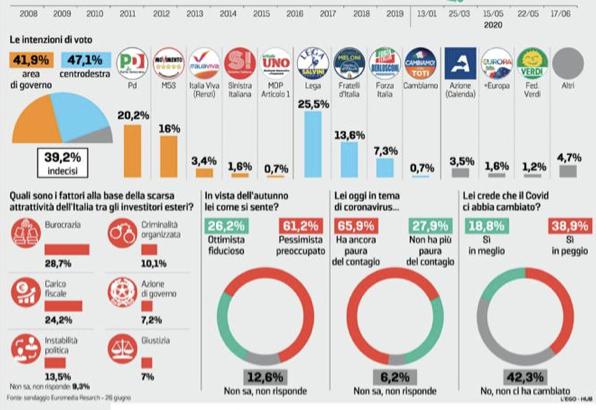 Sondaggi, la maggioranza degli italiani teme ancora il Coron