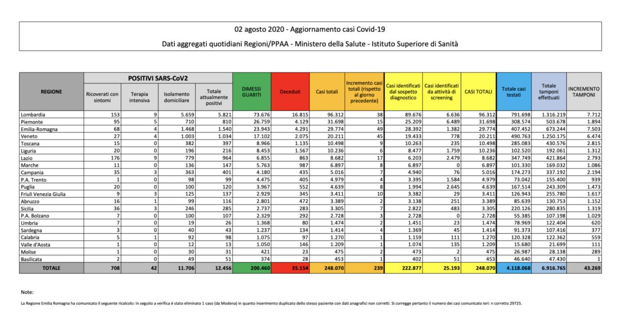Coronavirus |  calano i contagi +239 ma con 10mila tamponi in meno  Otto i morti tutti in Lombardia – Il bollettino della Protezione civile