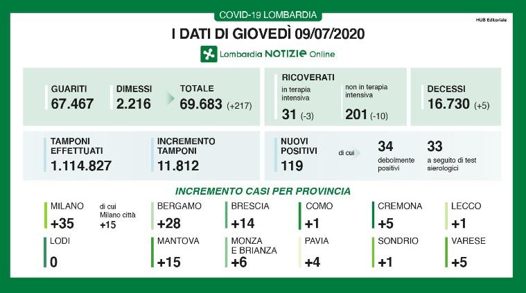 Coronavirus, in Lombardia i contagi superano quota 100. Preo