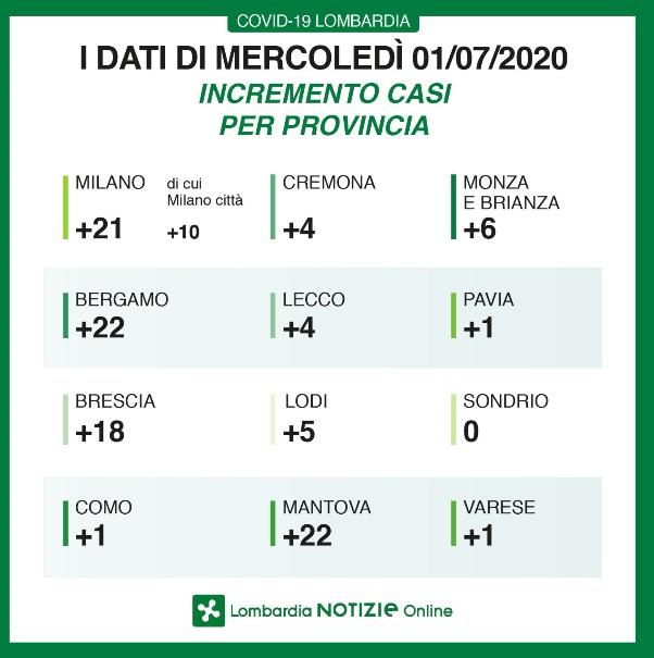 Coronavirus Il Bollettino Della Regione Lombardia 1 Luglio Open