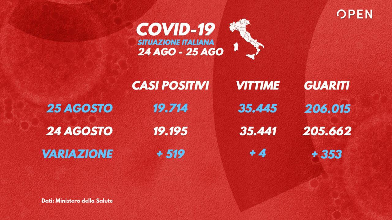 Coronavirus Italia, bollettino 25 agosto: +878 casi e 4 morti