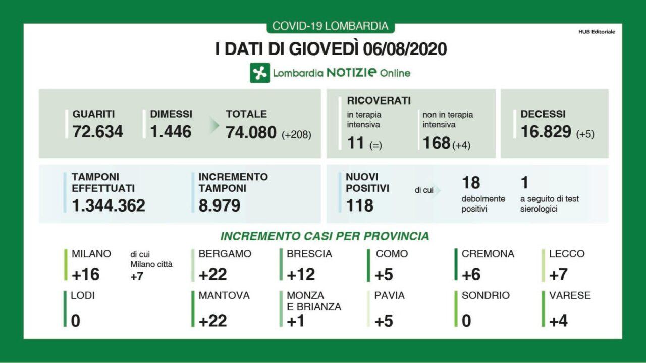 Coronavirus Lombardia Bollettino + Province 6 agosto 2020