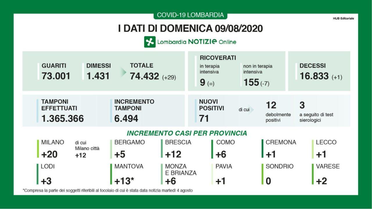 Coronavirus, in Lombardia calano i casi: +71 (ieri erano +76). Un solo decesso (ieri erano 3). Nove persone in terapia intensiva