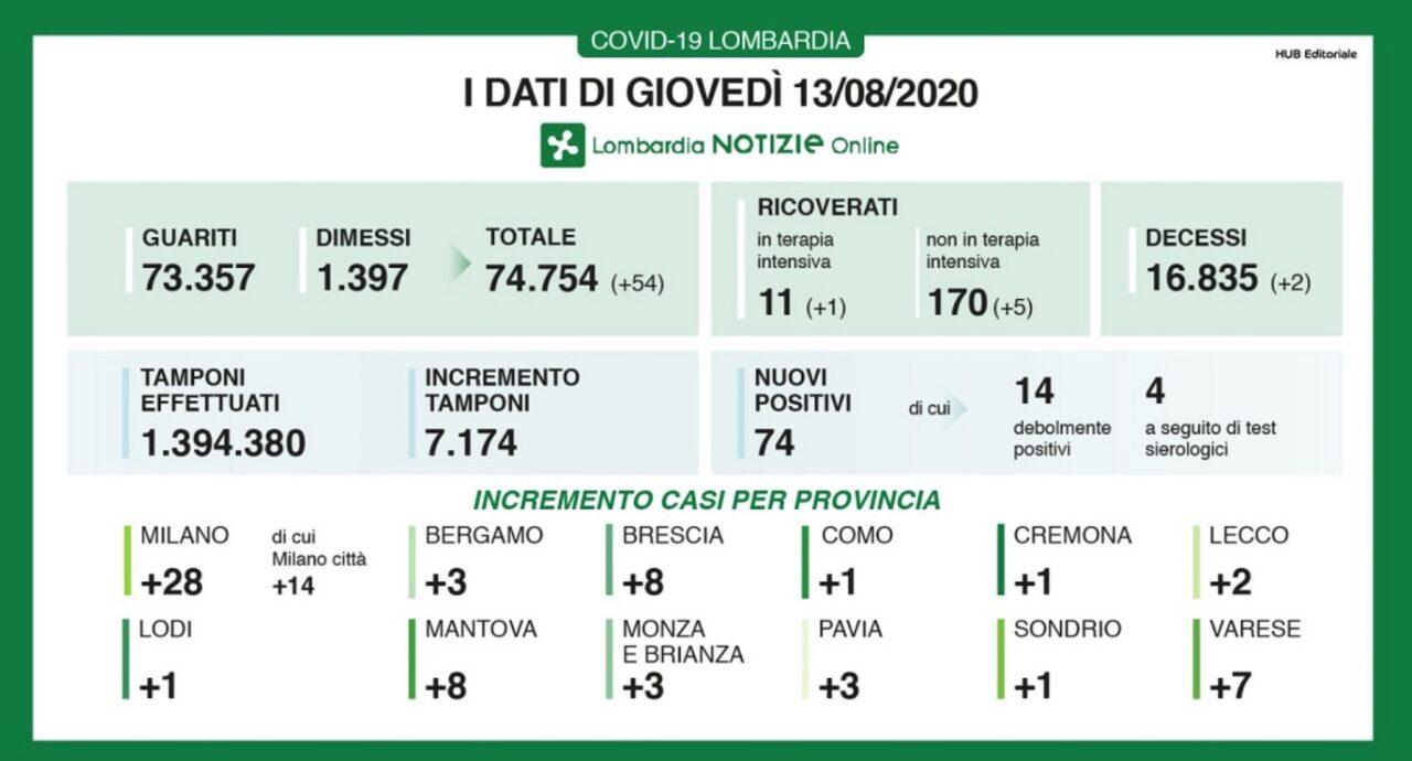 Coronavirus, in Lombardia ancora 74 nuovi positivi (ieri +102), quasi la metà a Milano. Altri due morti in 24 ore