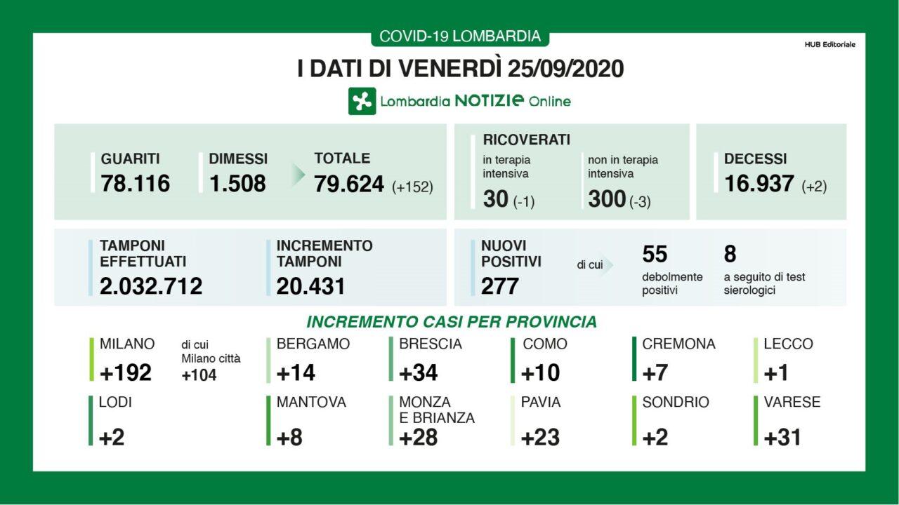 Coronavirus, in Lombardia aumentano i nuovi contagi: +277 con quasi mille tamponi in meno. Due i decessi