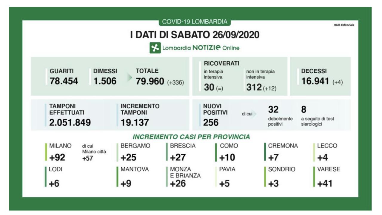 Coronavirus in Lombardia, sostanzialmente stabili i contagi (256) anche se scendono i tamponi. Aumentano i ricoveri ordinari (+12), 4 i morti