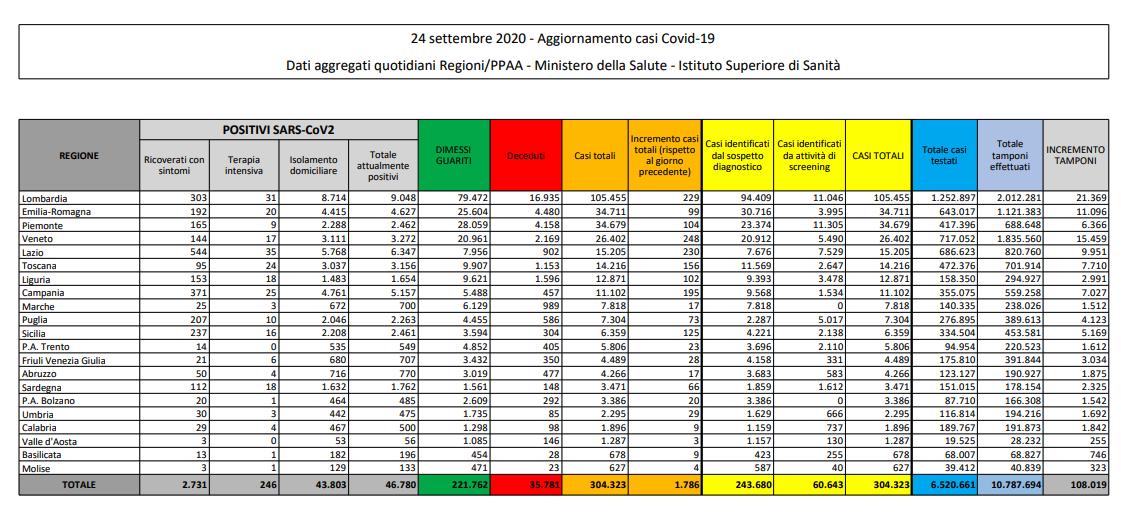 Coronavirus, aumentano i nuovi positivi: +1.786 (ieri erano 1.640). 23 decessi in 24 ore – Il bollettino della Protezione Civile