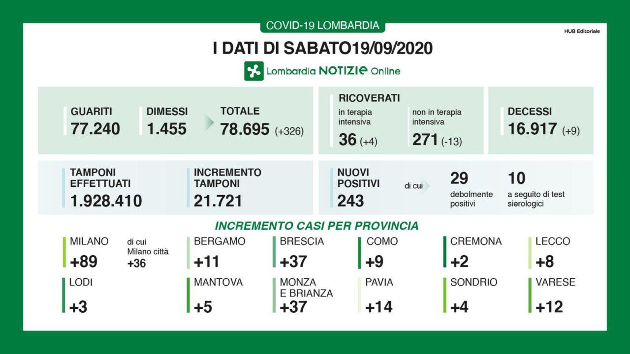 Coronavirus, in Lombardia netto aumento dei decessi: +9 (ieri +2). Salgono i contagi con circa 5mila tamponi in più: +243 (ieri +241)