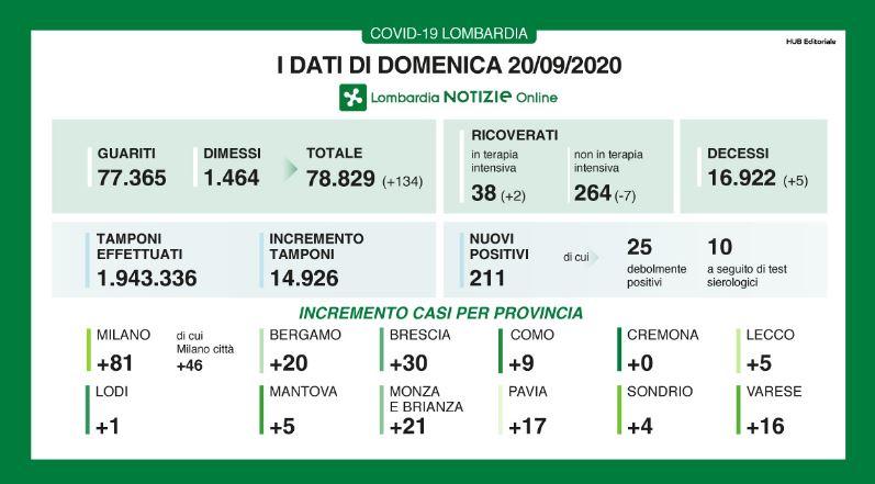 Lombardia: in calo le cooperative attive, in 10 anni  11%