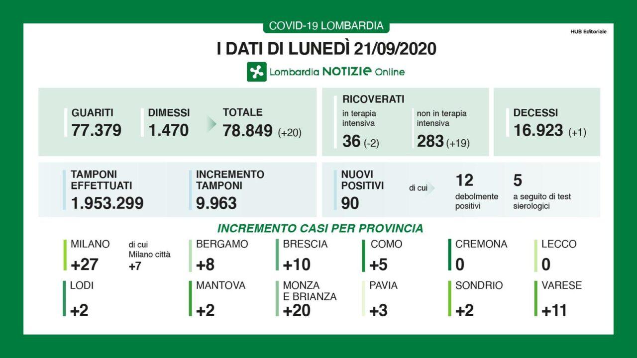 Coronavirus in Lombardia, netto calo dei nuovi positivi ma con quasi 5mila tamponi in meno. Diminuiscono i decessi: +1 (ieri +5)