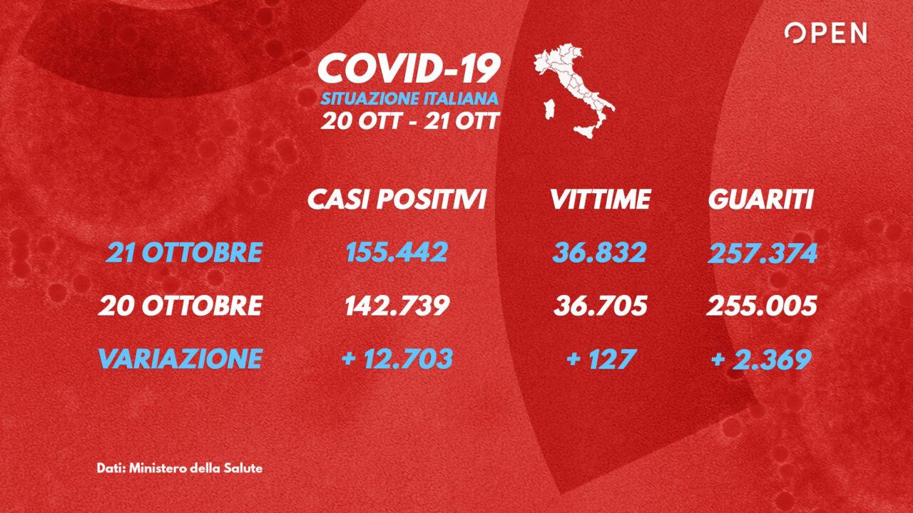 Coronavirus Il Bollettino Della Protezione Civile 21 Ottobre Open