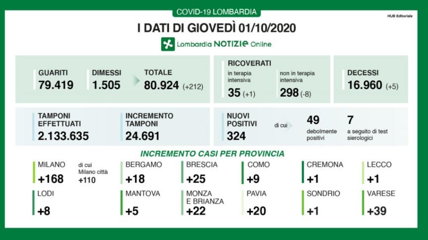 Coronavirus, balzo dei contagi in Lombardia: +324 (ieri +201). Preoccupa Milano che quintuplica i nuovi positivi: +110 (ieri +21)