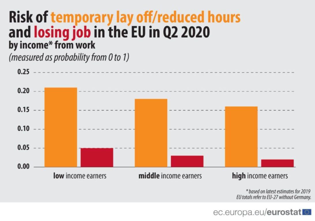 L'impatto del Coronavirus sul mondo del lavoro: l'Italia è il terzo Paese più colpito in Europa. E i giovani sono più a rischio